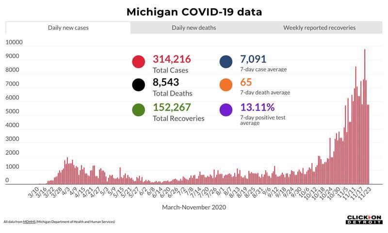 Michigan COVID-19 data through Nov. 23, 2020