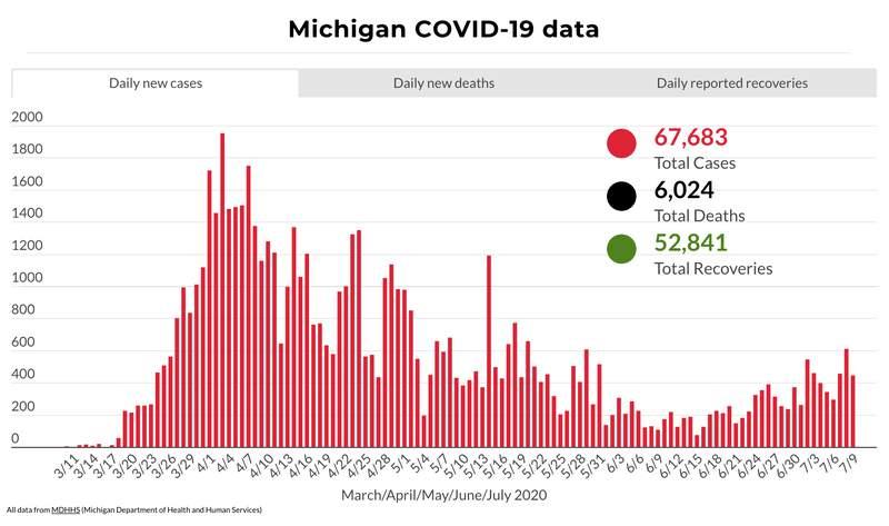 Michigan COVID-19 data as of July 9, 2020.