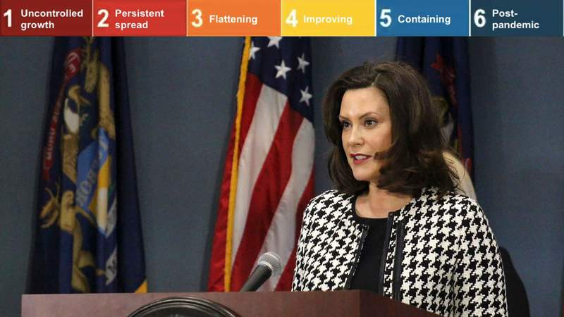 Michigan Gov. Gretchen Whitmer revealed the six stages of her plan to reopen the state.