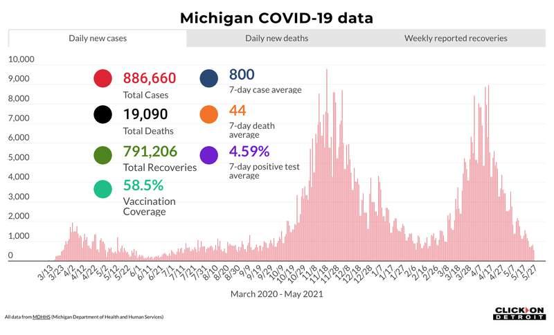 Michigan COVID-19 data as of May 27, 2021