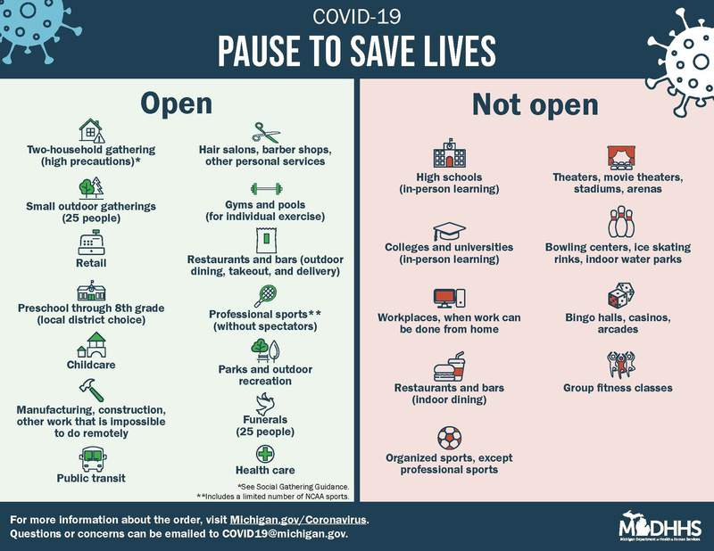 """The Michigan Department of Health and Human Services (MDHHS) issued a """"Pause to Save Lives"""" on Sunday, Nov. 15. It goes into effect on Nov. 18, 2020."""