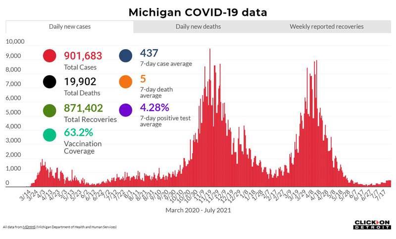 Michigan COVID data as of July 27, 2021