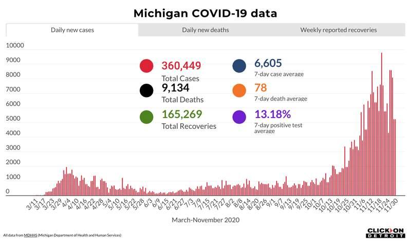 Michigan COVID-19 data through Nov. 30, 2020