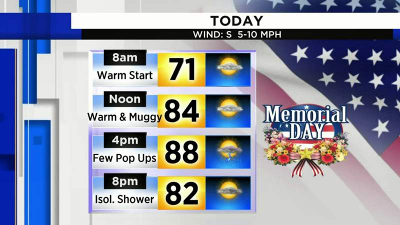 Metro Detroit weather: Record-breaking heat possible for Memorial Day