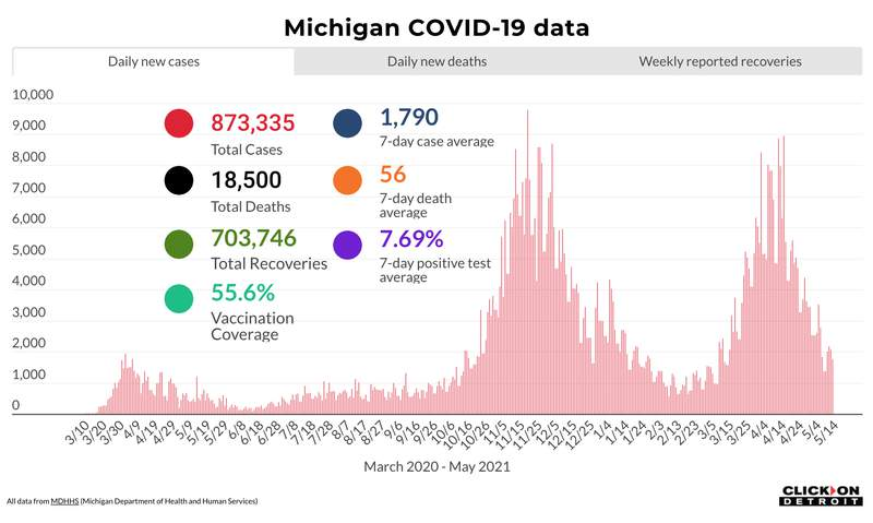 Michigan COVID-19 data as of May 14, 2021