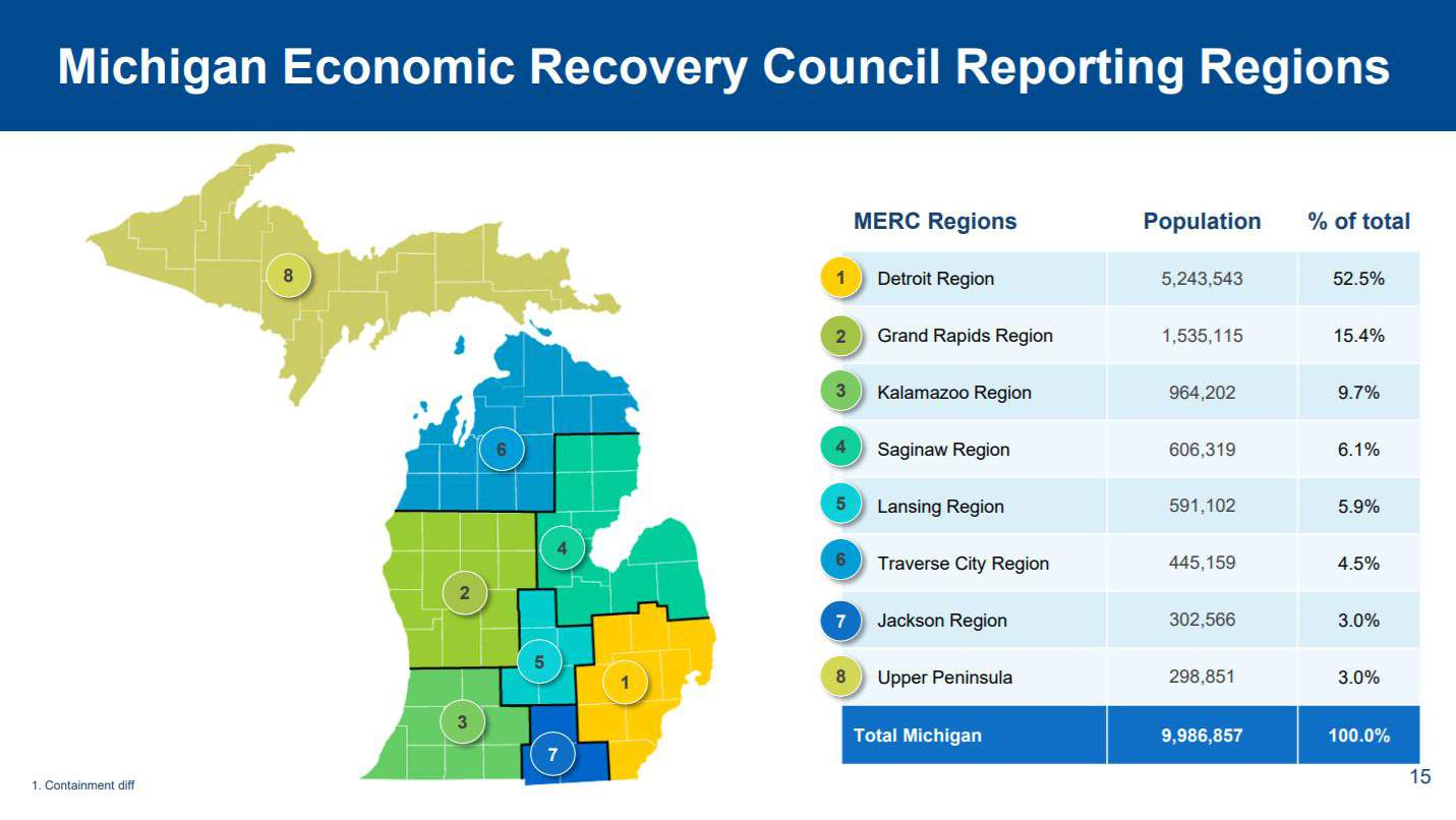 Michigan Gov Whitmer To Take Regional Approach To Reopening State