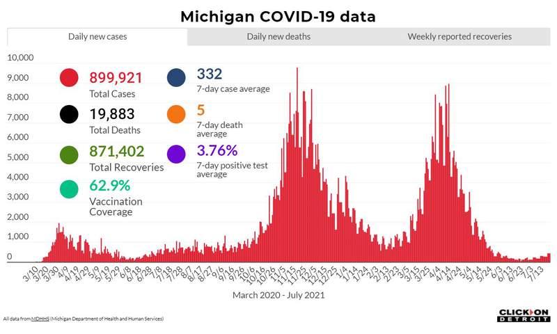 Michigan COVID data as of July 23, 2021