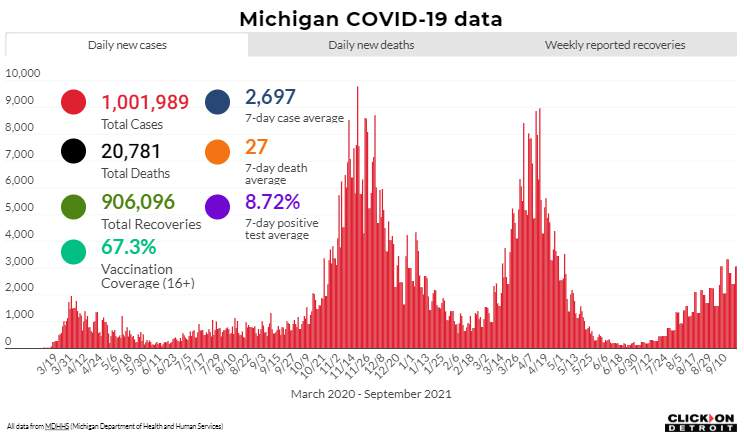 Michigan COVID-19 data as of Sept. 22, 2021