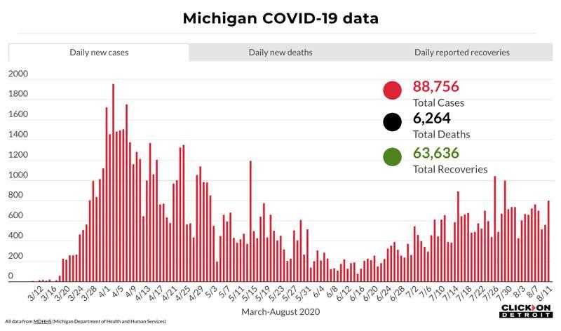 Michigan COVID-19 data through Aug. 11, 2020.