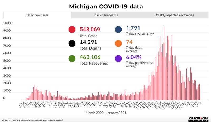 Michigan COVID-19 data through Jan. 23, 2021