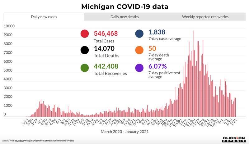 Michigan COVID-19 data through Jan. 22, 2021