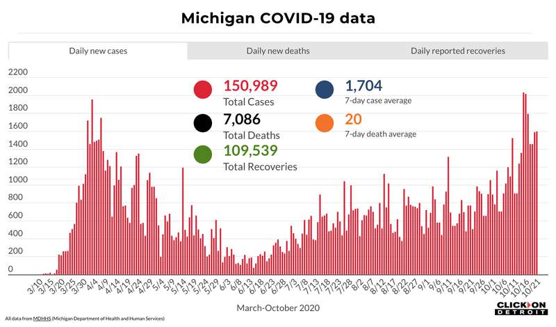 Michigan COVID-19 data through Oct. 21, 2020.