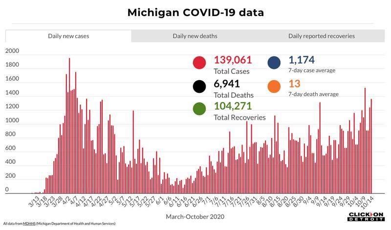 Michigan COVID-19 data through Oct. 14, 2020.