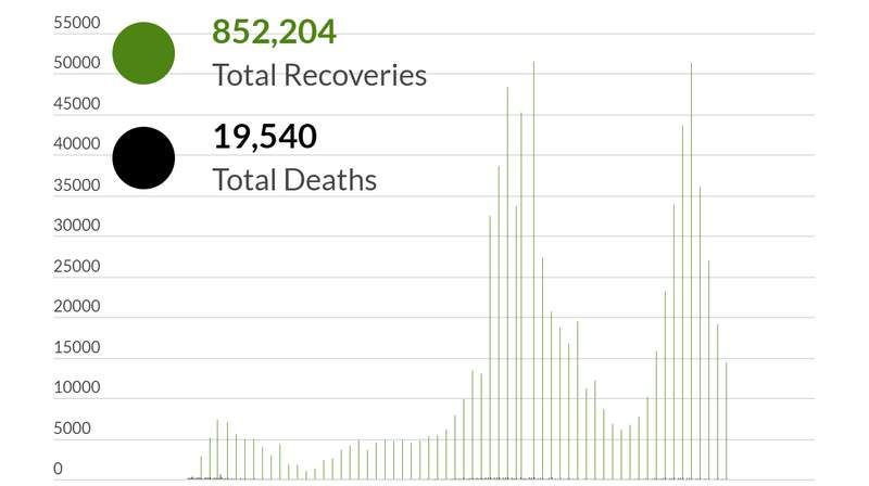 Michigan COVID-19 recoveries as of June 12, 2021.