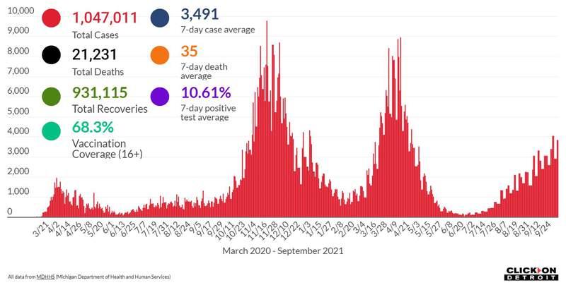 Michigan COVID data as of Oct. 6, 2021