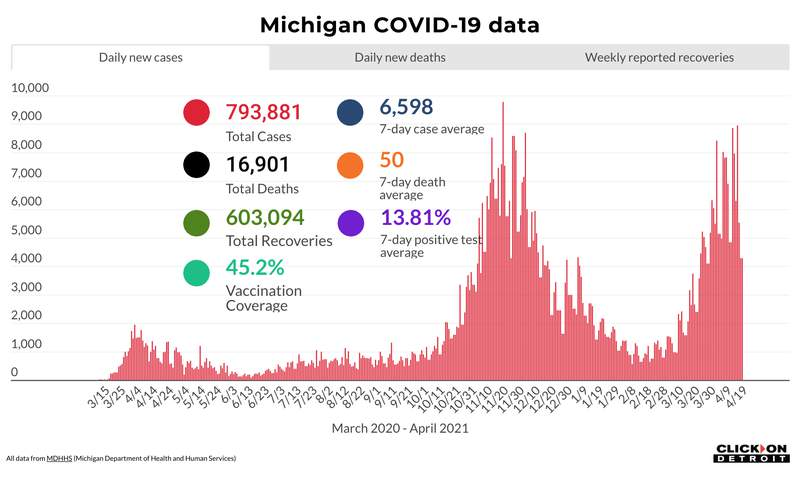 Michigan COVID-19 data as of April 19, 2021