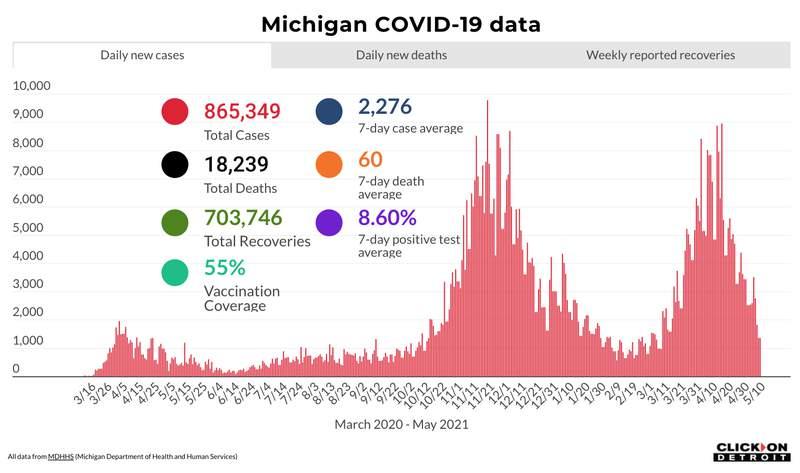 Michigan COVID-19 data as of May 10, 2021