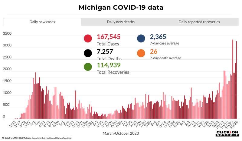 Michigan COVID-19 data through Oct. 28, 2020