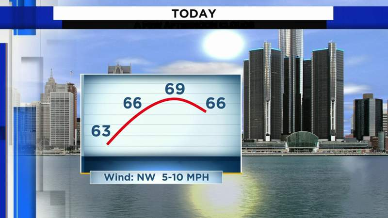 Metro Detroit weather: More sun, more warmth, May 13, 2021, noon update