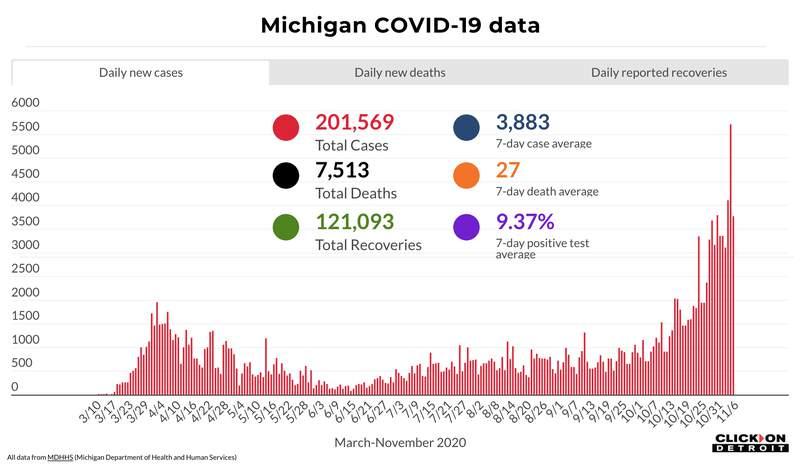 Michigan COVID-19 data through Nov. 6, 2020.