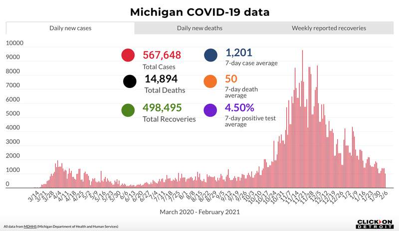 Michigan COVID-19 data as of Feb. 6, 2021