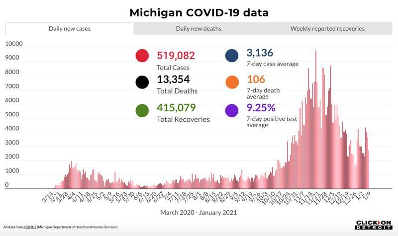 Michigan COVID-19 data through Jan. 9, 2021