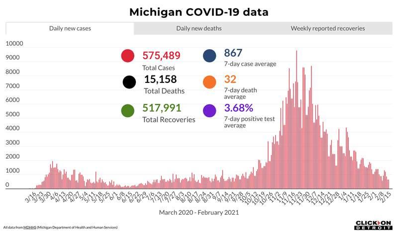 Michigan COVID-19 data through Feb. 15, 2021