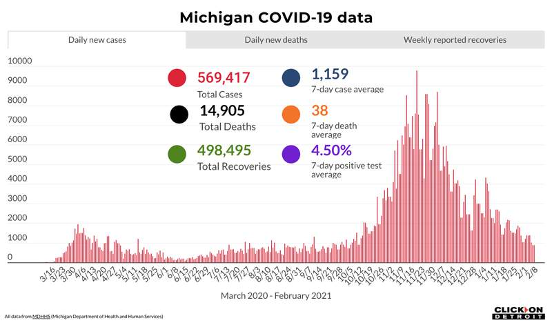 Michigan COVID-19 data through Feb. 8, 2021