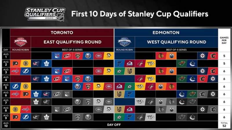 NHL schedule 2020 playoffs