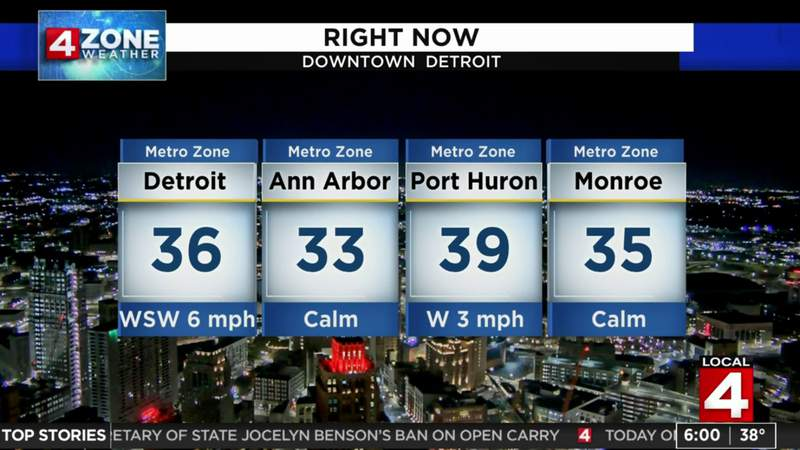 Metro Detroit weather: Dry and mostly sunny on Election Day
