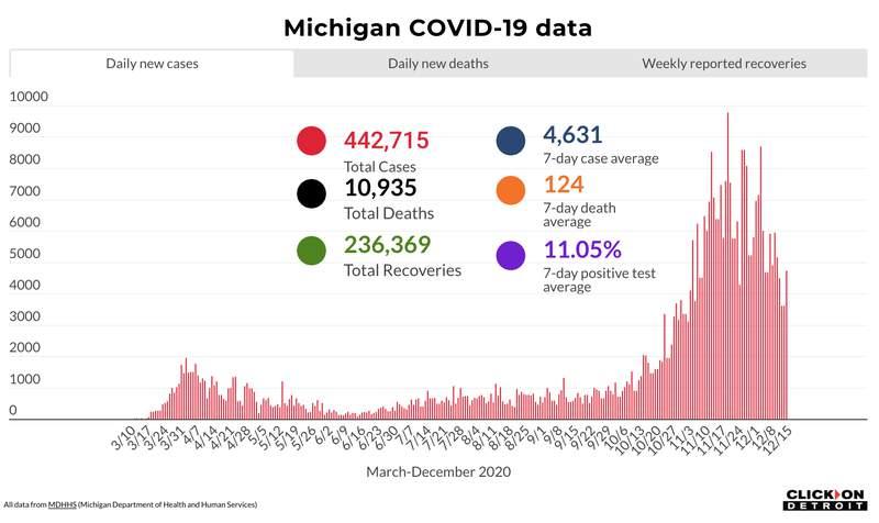 Michigan COVID-19 data through Dec. 15, 2020