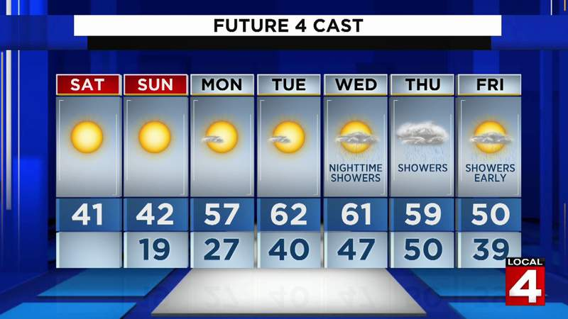 Metro Detroit weather forecast: Cold and Sunny Saturday afternoon ahead