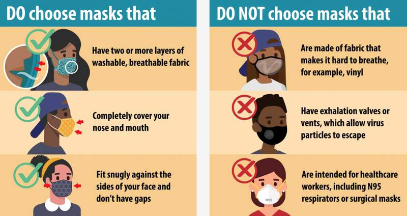 The CDC do's and don'ts over selecting the proper face mask