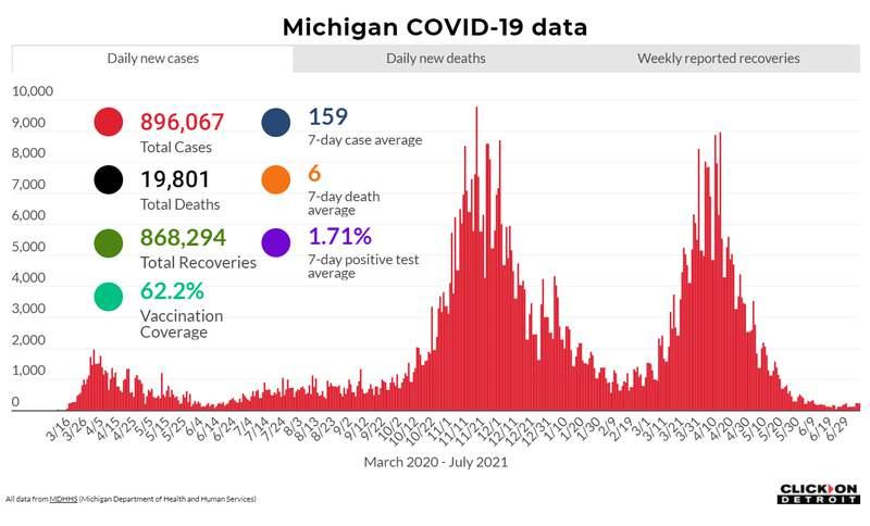 Michigan COVID data as of July 9, 2021