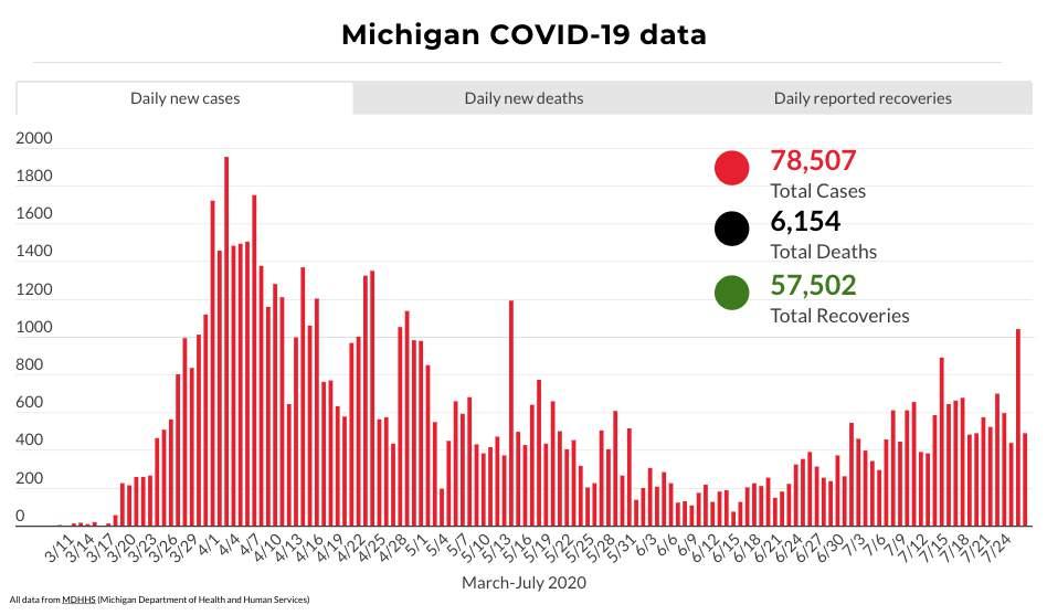 Coronavirus In Michigan Here S What To Know July 27 2020