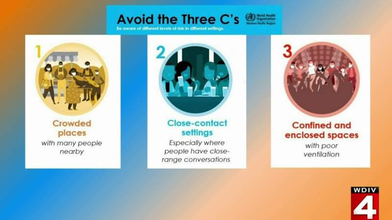 Avoid the 'Three C's' to help stop spread of coronavirus