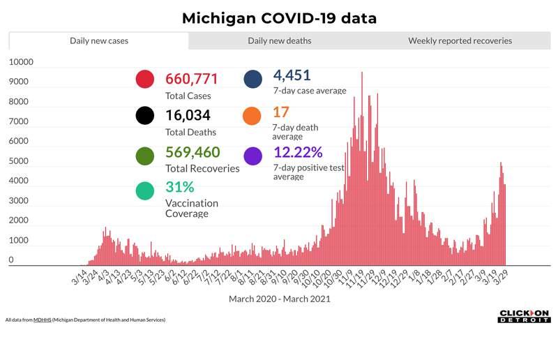 Michigan COVID-19 data as of March 29, 2021
