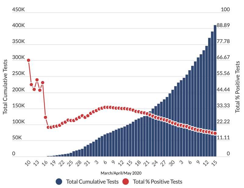 Michigan COVID-19 testing chart as of May 17, 2020.