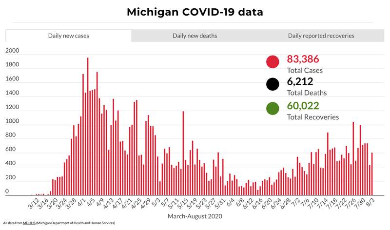 Michigan COVID-19 data through Aug. 3, 2020.