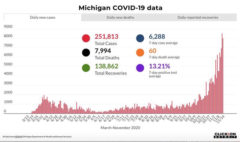 Michigan COVID-19 data through Nov. 14, 2020