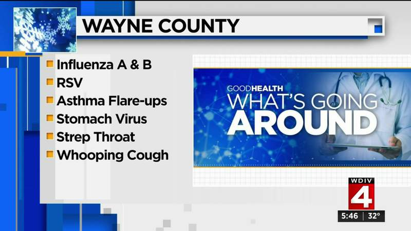What's Going Around: Flu cases on rise, respiratory illnesses hitting hard