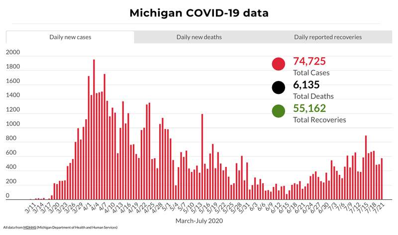Michigan COVID-19 cases, deaths and recoveries through July 21, 2020.