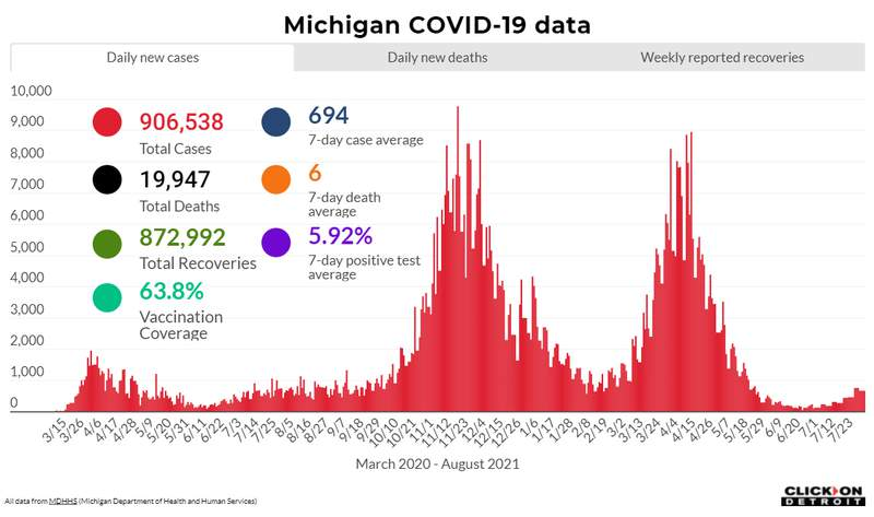 Michigan COVID-19 data as of August 3, 2021