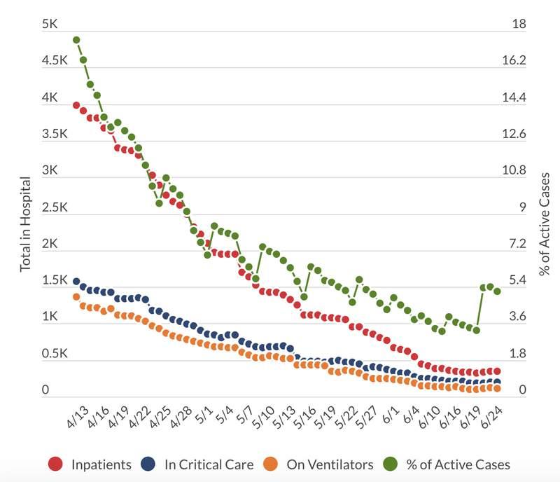 Michigan COVID-19 hospital data as of June 24, 2020.