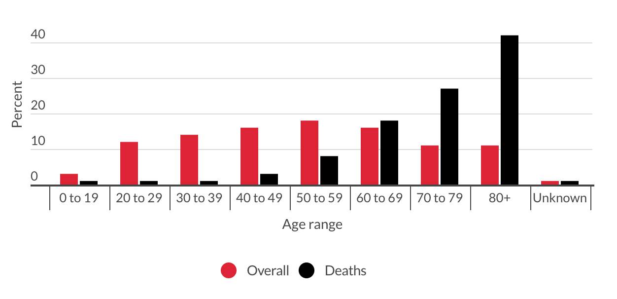 Tracking Michigan COVID-19 cases, deaths by age range