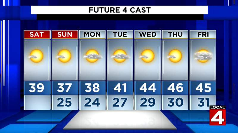 Metro Detroit weather: Cold and dry all weekend