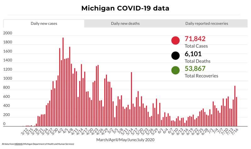 Michigan COVID-19 data through July 16, 2020.