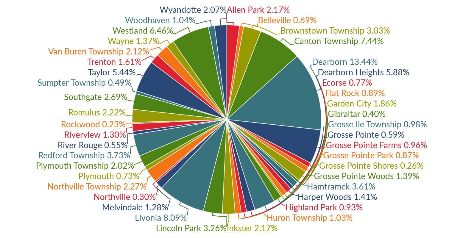 Wayne County COVID-19 data: Tracking ...