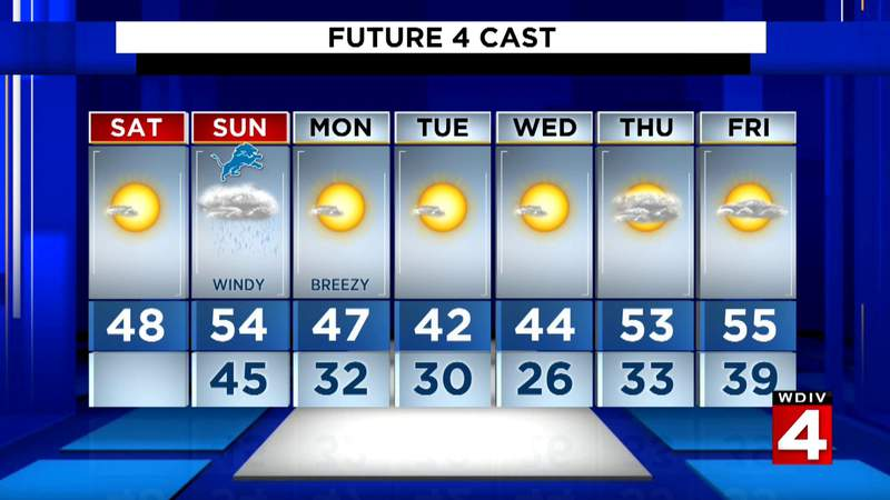 Metro Detroit weather: High wind watch in effect for Metro Detroit