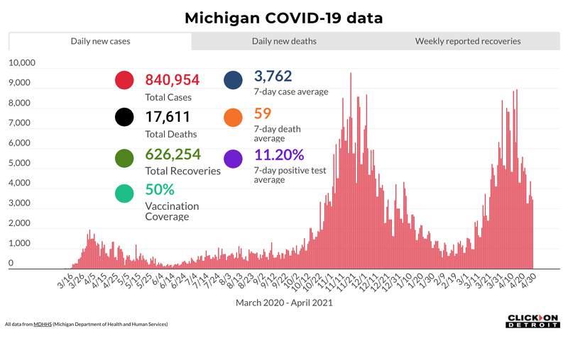 Michigan COVID-19 data as of April 30, 2021